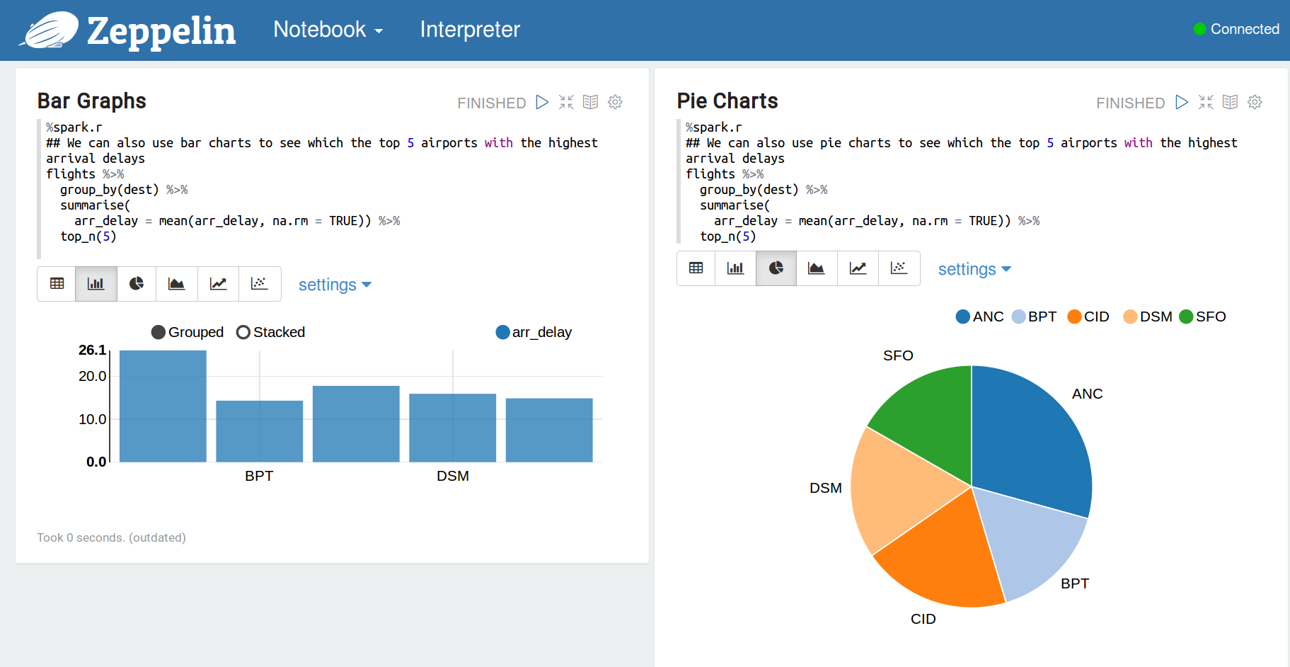 Interactive data science with r in apache zeppelin notebook now lets do some data exploration with ggplot2 nvjuhfo Gallery